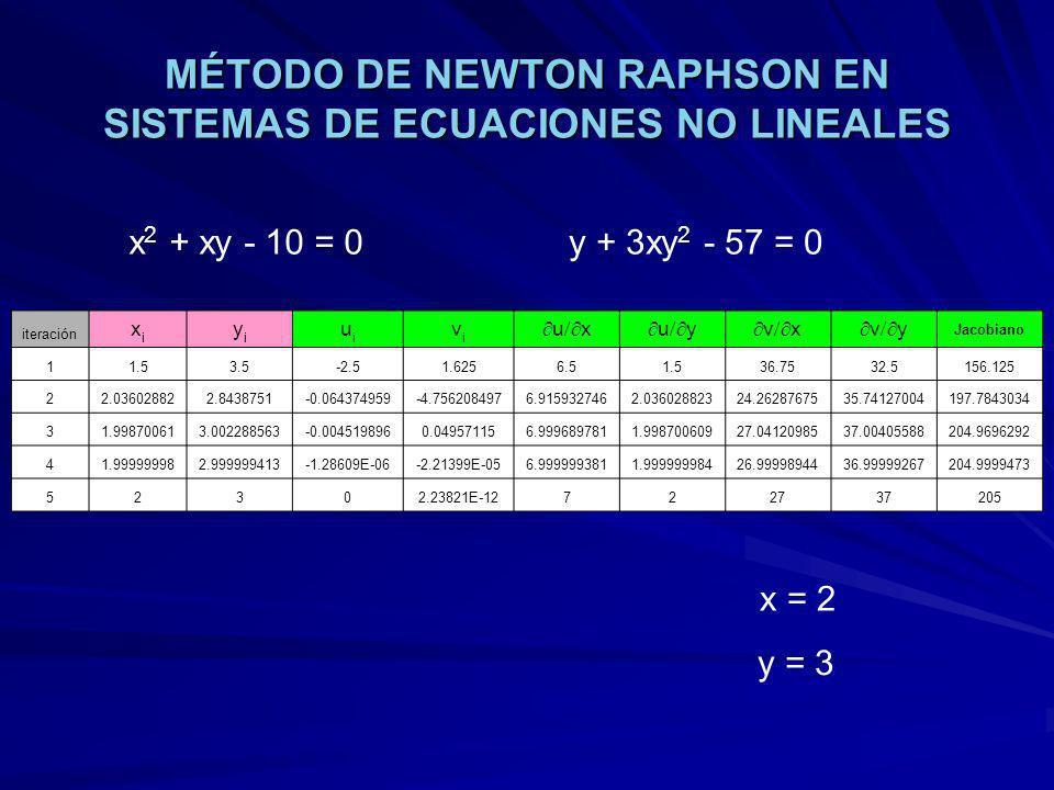 MÉTODO DE NEWTON RAPHSON EN SISTEMAS DE ECUACIONES NO LINEALES iteración xixi yiyi uiui vivi u x u y v x v y Jacobiano 11.53.5-2.51.6256.51.536.7532.5156.125 22.036028822.8438751-0.064374959-4.7562084976.9159327462.03602882324.2628767535.74127004197.7843034 31.998700613.002288563-0.0045198960.049571156.9996897811.99870060927.0412098537.00405588204.9696292 41.999999982.999999413-1.28609E-06-2.21399E-056.9999993811.99999998426.9999894436.99999267204.9999473 52302.23821E-12722737205 x 2 + xy - 10 = 0y + 3xy 2 - 57 = 0 x = 2 y = 3
