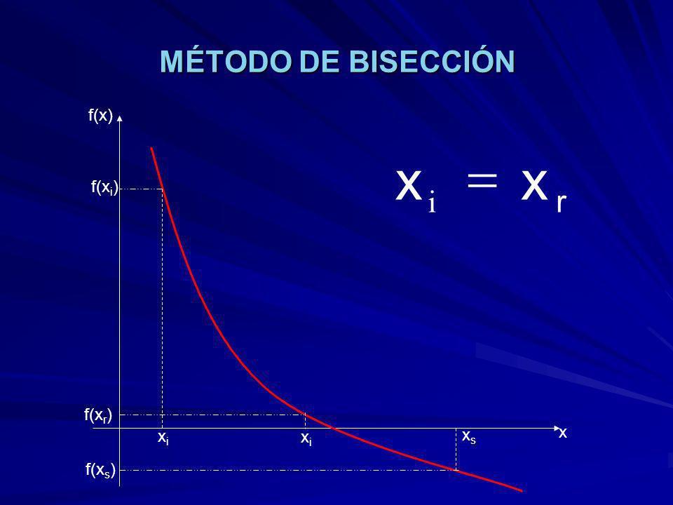 MÉTODO DE BISECCIÓN xixi xsxs xixi f(x) x f(x i ) f(x s ) f(x r ) r xx i