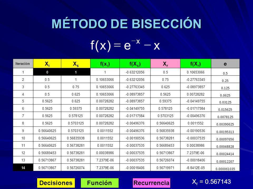 MÉTODO DE BISECCIÓN Iteración XiXi XsXs f(x i )f(X s )XrXr f(X r )e 1011-0.632120560.50.10653066 0.5 2 10.10653066-0.632120560.75-0.27763345 0.25 30.5