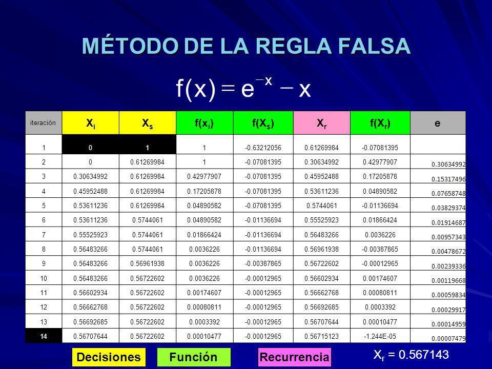 MÉTODO DE LA REGLA FALSA DecisionesFunciónRecurrencia X r = 0.567143 xe)x(f x iteración XiXi XsXs f(x i )f(X s )XrXr f(X r )e 1011-0.632120560.6126998