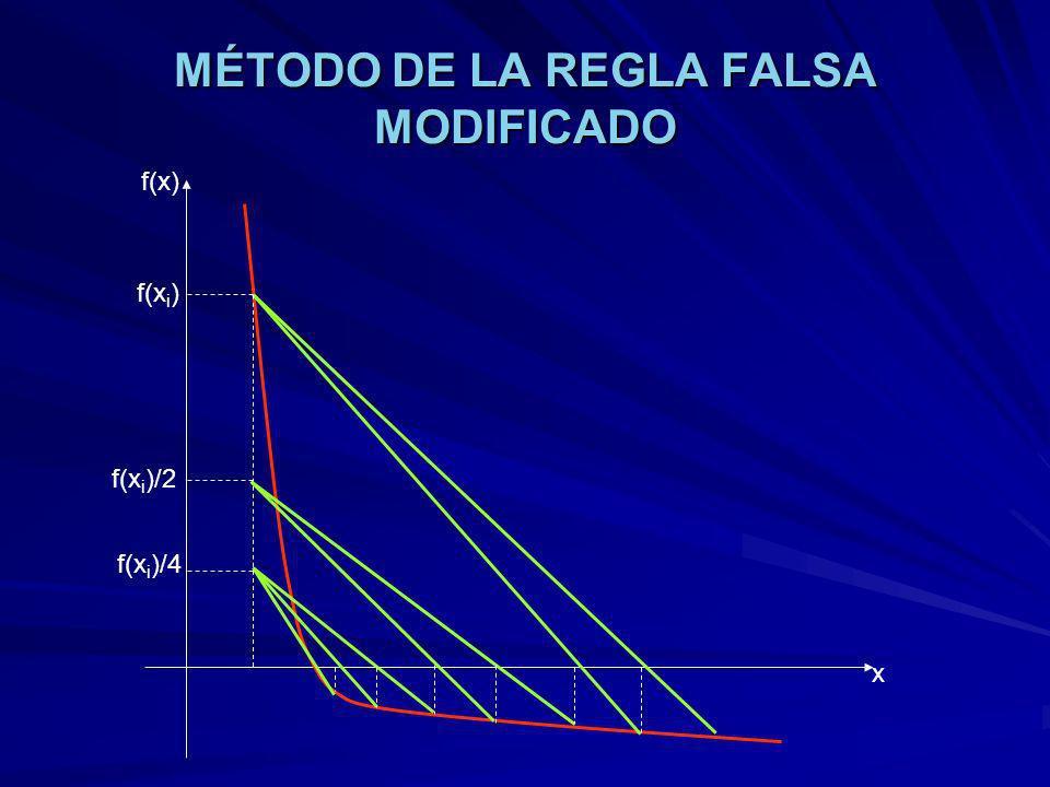 MÉTODO DE LA REGLA FALSA MODIFICADO f(x) x f(x i ) f(x i )/2 f(x i )/4