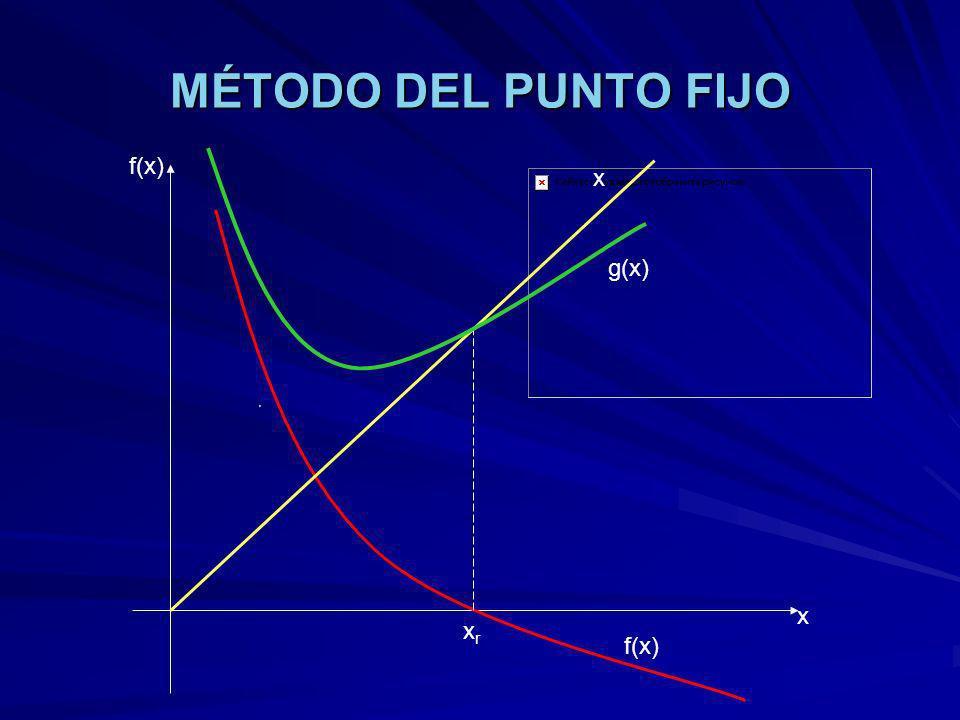 MÉTODO DEL PUNTO FIJO f(x) x xrxr x g(x) f(x)