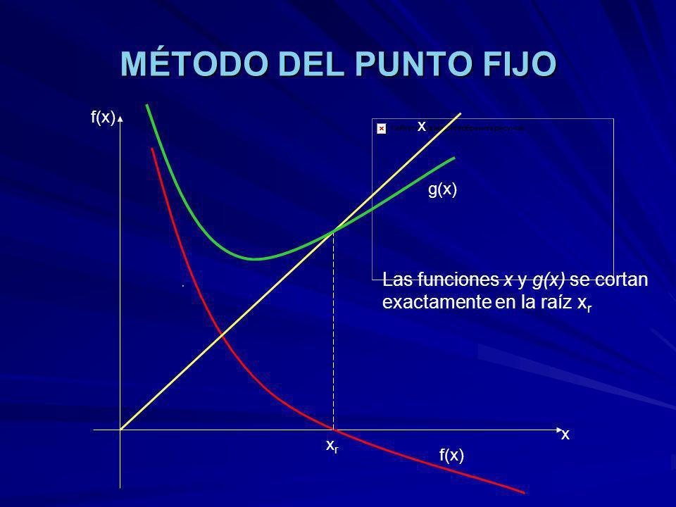 MÉTODO DEL PUNTO FIJO f(x) x xrxr Las funciones x y g(x) se cortan exactamente en la raíz x r x g(x) f(x)