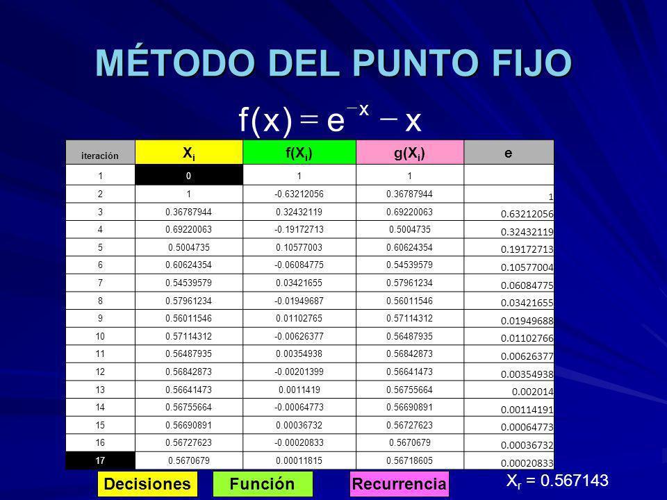 MÉTODO DEL PUNTO FIJO DecisionesFunciónRecurrencia X r = 0.567143 xe)x(f x iteración XiXi f(X i )g(X i )e 1011 21-0.632120560.36787944 1 3 0.324321190