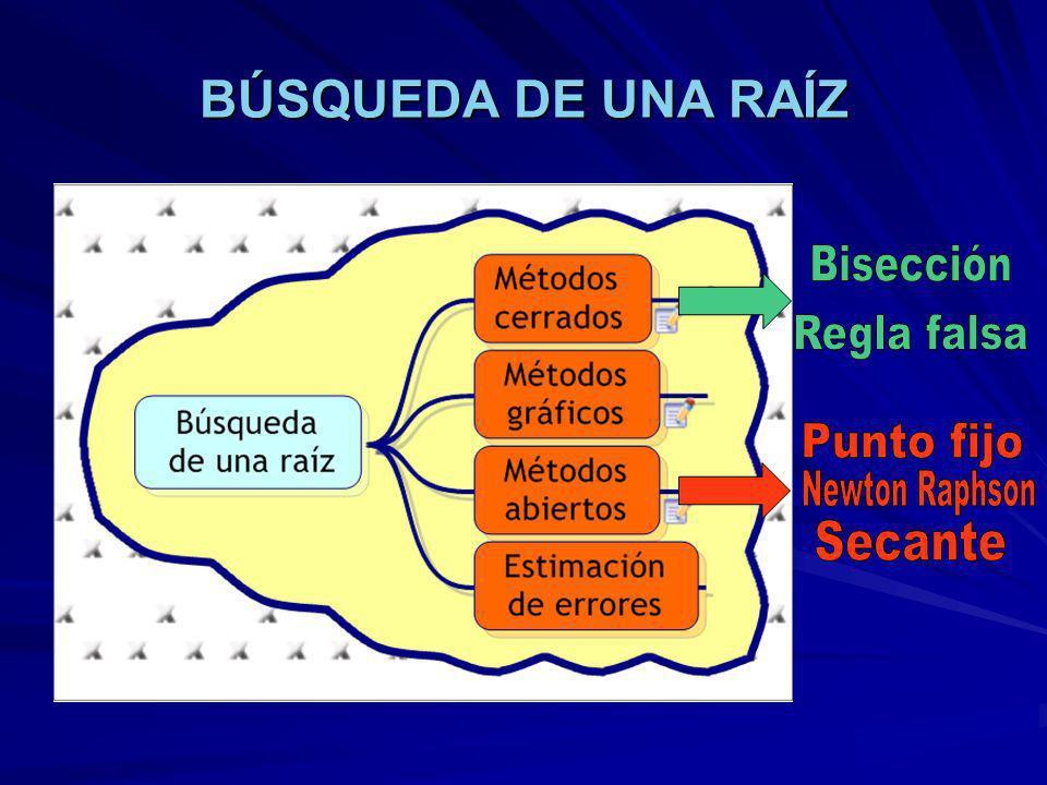 MÉTODO DEL PUNTO FIJO EN SISTEMAS DE ECUACIONES NO LINEALES Sin embargo, con el método del punto fijo, la convergencia depende de la manera en que se formulen las ecuaciones de recurrencia y de haber elegido valores iniciales lo bastante cercanos a la solución.