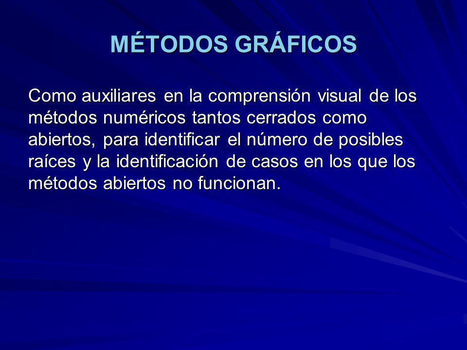 MÉTODO DE LA SECANTE 1.