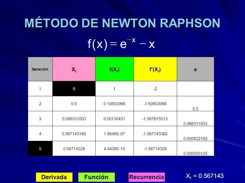 MÉTODO DE NEWTON RAPHSON DerivadaFunciónRecurrencia X r = 0.567143 xe)x(f x iteración XiXi f(X i )f'(X i )e 101-2 20.50.10653066-1.60653066 0.5 30.566