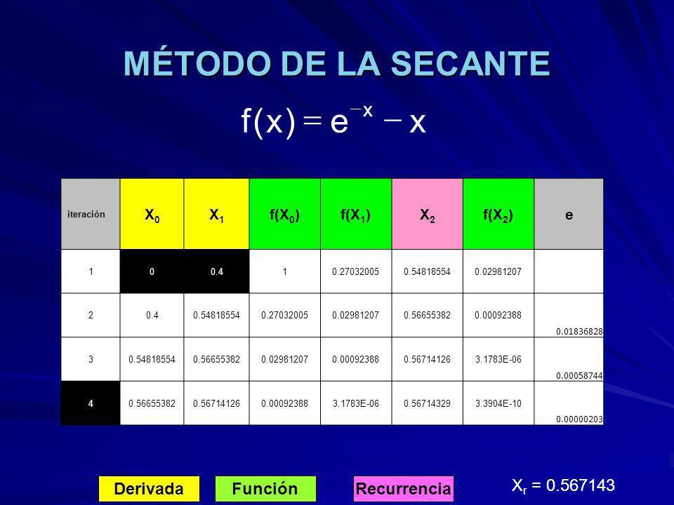 MÉTODO DE LA SECANTE DerivadaFunciónRecurrencia X r = 0.567143 xe)x(f x iteración X0X0 X1X1 f(X 0 )f(X 1 )X2X2 f(X 2 )e 100.410.270320050.548185540.02