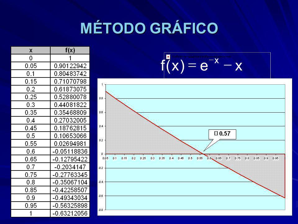 MÉTODO DE BISECCIÓN Iteración XiXi XsXs f(x i )f(X s )XrXr f(X r )e 1011-0.632120560.50.10653066 0.5 2 10.10653066-0.632120560.75-0.27763345 0.25 30.50.750.10653066-0.277633450.625-0.08973857 0.125 40.50.6250.10653066-0.089738570.56250.00728282 0.0625 50.56250.6250.00728282-0.089738570.59375-0.04149755 0.03125 60.56250.593750.00728282-0.041497550.578125-0.01717584 0.015625 70.56250.5781250.00728282-0.017175840.5703125-0.00496376 0.0078125 80.56250.57031250.00728282-0.004963760.566406250.0011552 0.00390625 90.566406250.57031250.0011552-0.004963760.56835938-0.00190536 0.00195313 100.566406250.568359380.0011552-0.001905360.56738281-0.00037535 0.00097656 110.566406250.567382810.0011552-0.000375350.566894530.00038986 0.00048828 120.566894530.567382810.00038986-0.000375350.567138677.2379E-06 0.00024414 130.567138670.567382817.2379E-06-0.000375350.56726074-0.00018406 0.00012207 140.567138670.567260747.2379E-06-0.000184060.56719971-8.8412E-05 0.000061035 DecisionesFunciónRecurrencia X r = 0.567143 xe)x(f x