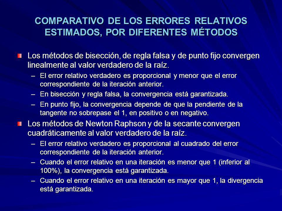 COMPARATIVO DE LOS ERRORES RELATIVOS ESTIMADOS, POR DIFERENTES MÉTODOS Los métodos de bisección, de regla falsa y de punto fijo convergen linealmente al valor verdadero de la raíz.