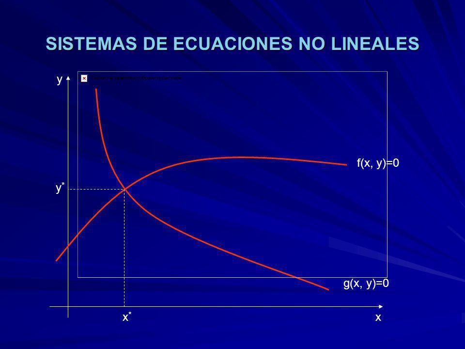 SISTEMAS DE ECUACIONES NO LINEALES f(x, y)=0 g(x, y)=0 x y x*x* y*y*