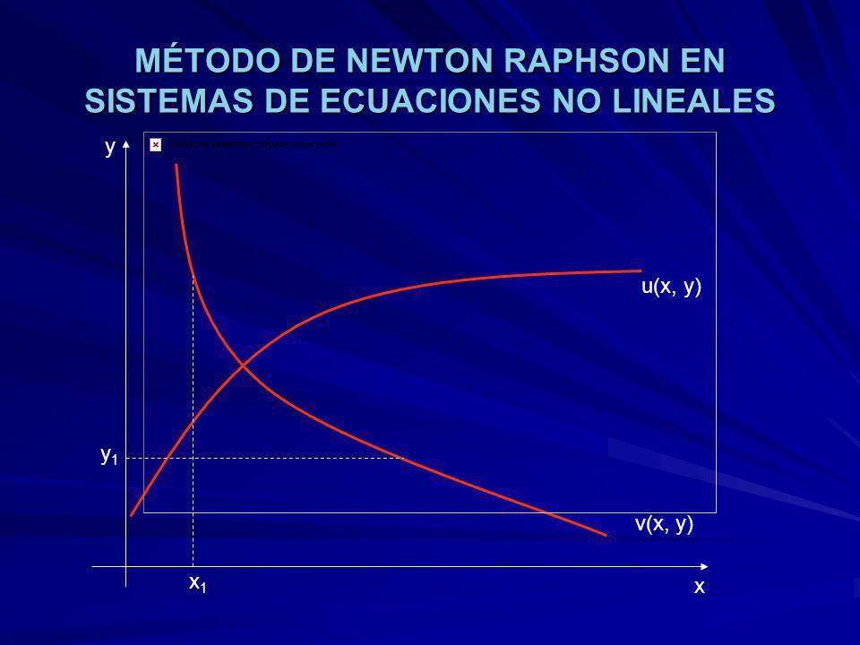 MÉTODO DE NEWTON RAPHSON EN SISTEMAS DE ECUACIONES NO LINEALES u(x, y) v(x, y) x y x1x1 y1y1