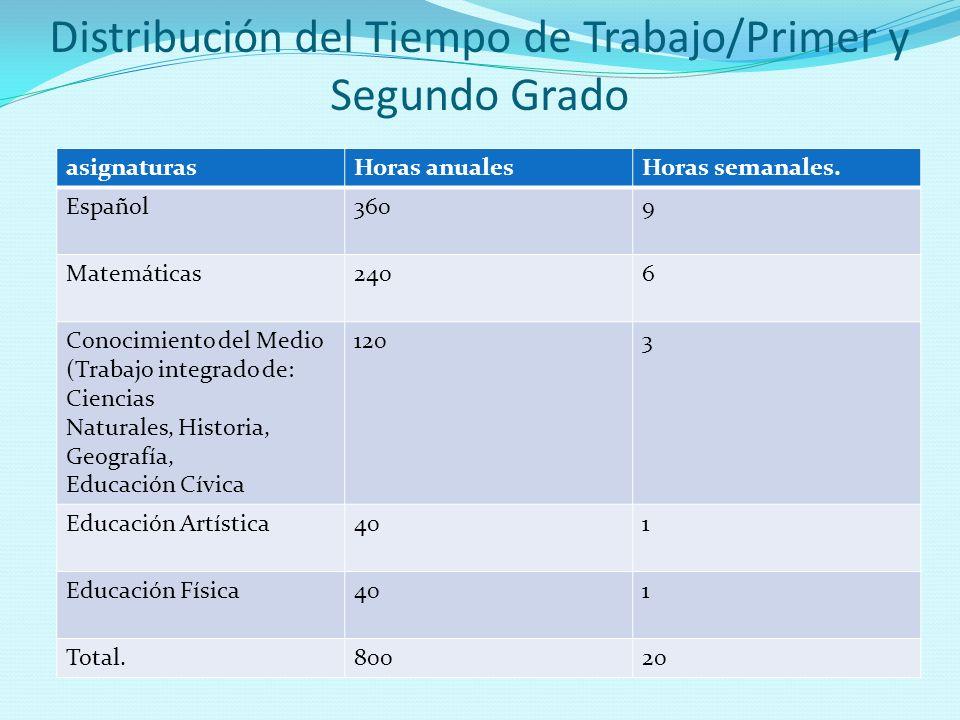 asignaturasHoras anualesHoras semanales. Español3609 Matemáticas2406 Conocimiento del Medio (Trabajo integrado de: Ciencias Naturales, Historia, Geogr