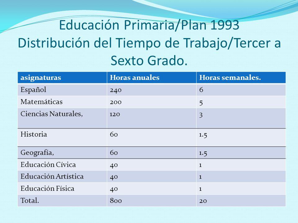 Educación Primaria/Plan 1993 Distribución del Tiempo de Trabajo/Tercer a Sexto Grado. asignaturasHoras anualesHoras semanales. Español2406 Matemáticas