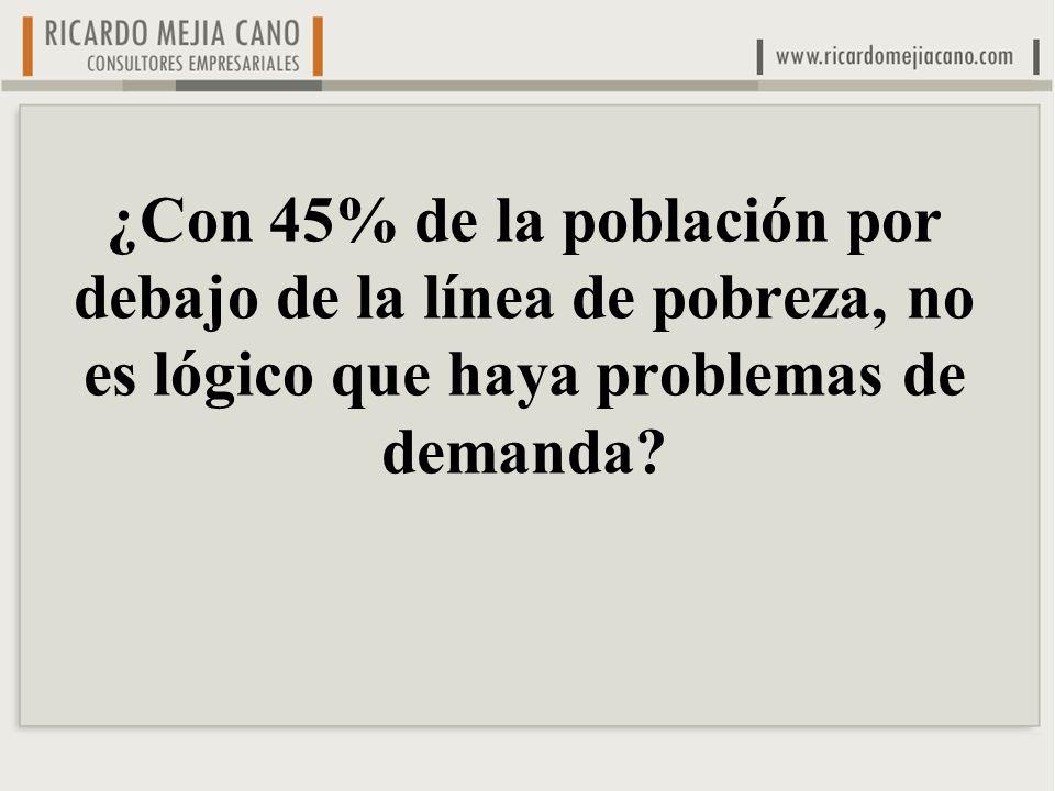 ¿Con 45% de la población por debajo de la línea de pobreza, no es lógico que haya problemas de demanda