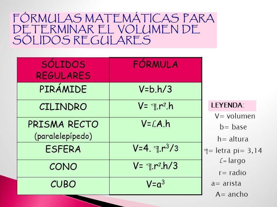 FÓRMULAS MATEMÁTICAS PARA DETERMINAR EL VOLUMEN DE SÓLIDOS REGULARES SÓLIDOS REGULARES FÓRMULA PIRÁMIDEV=b.h/3 CILINDRO V= ¶.r ².h PRISMA RECTO (paralelepípedo) V= l.A.h ESFERA V=4.