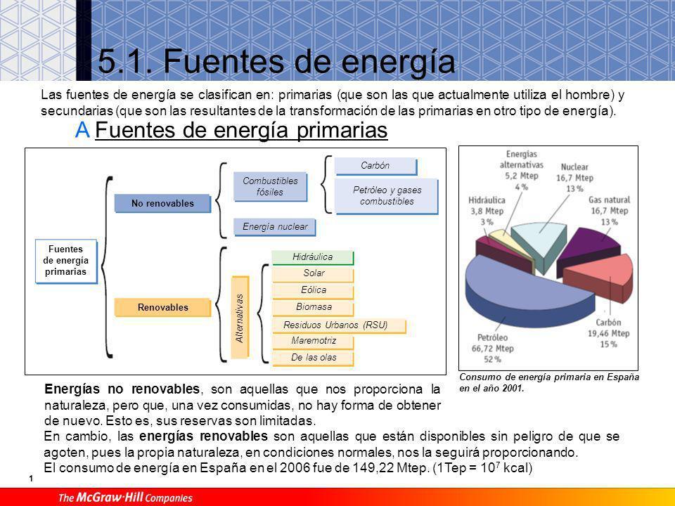 1 5.1.Fuentes de energía Consumo de energía primaria en España en el año 2001.