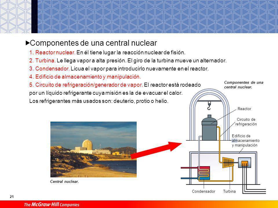 20 A Tipos de reacciones nucleares Fisión. Consiste en romper un núcleo de un átomo de Uranio enriquecido ( 235 U) o de Plutonio ( 239 Pu). Estos son