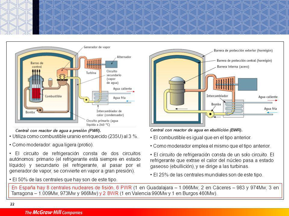 21 Componentes de una central nuclear 1. Reactor nuclear. En él tiene lugar la reacción nuclear de fisión. 2. Turbina. Le llega vapor a alta presión.