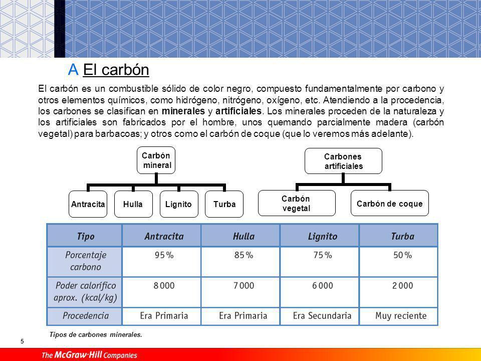 5 A El carbón El carbón es un combustible sólido de color negro, compuesto fundamentalmente por carbono y otros elementos químicos, como hidrógeno, nitrógeno, oxígeno, etc.