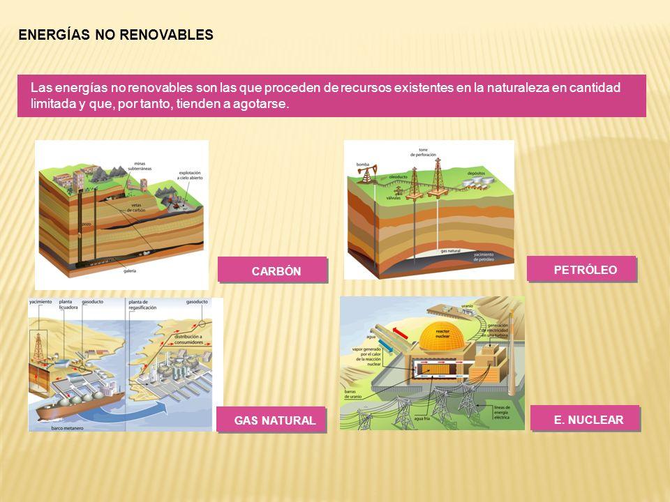 ENERGÍAS NO RENOVABLES Las energías no renovables son las que proceden de recursos existentes en la naturaleza en cantidad limitada y que, por tanto,