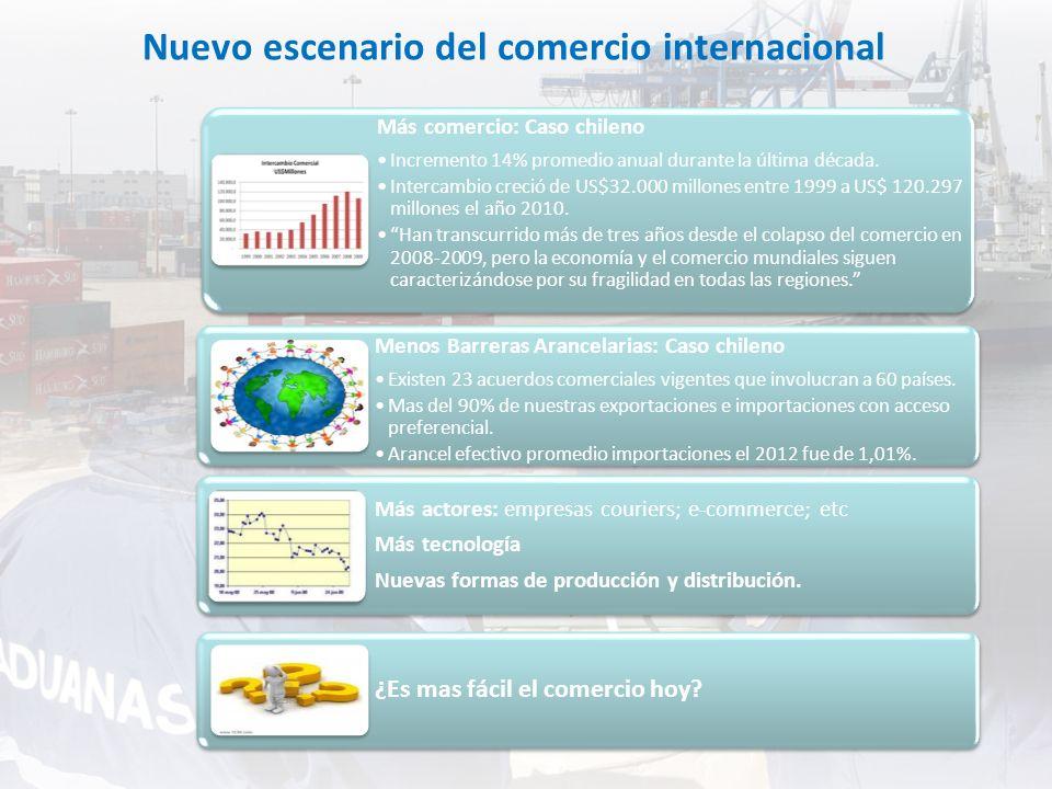 Nuevo escenario del comercio internacional Más comercio: Caso chileno Incremento 14% promedio anual durante la última década. Intercambio creció de US