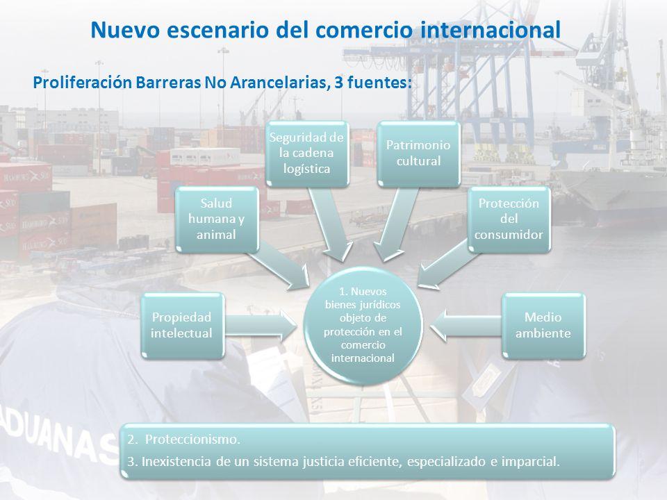 Nuevo escenario del comercio internacional 2. Proteccionismo. 3. Inexistencia de un sistema justicia eficiente, especializado e imparcial. Proliferaci