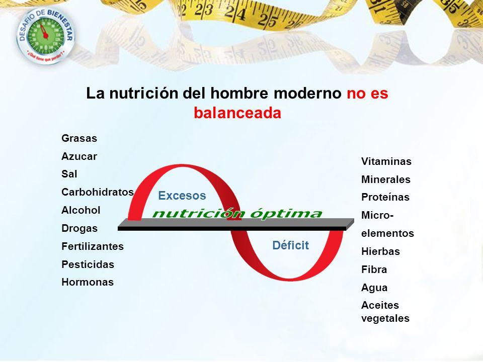 La nutrición del hombre moderno no es balanceada Déficit Grasas Azucar Sal Carbohidratos Alcohol Drogas Fertilizantes Pesticidas Hormonas Vitaminas Mi