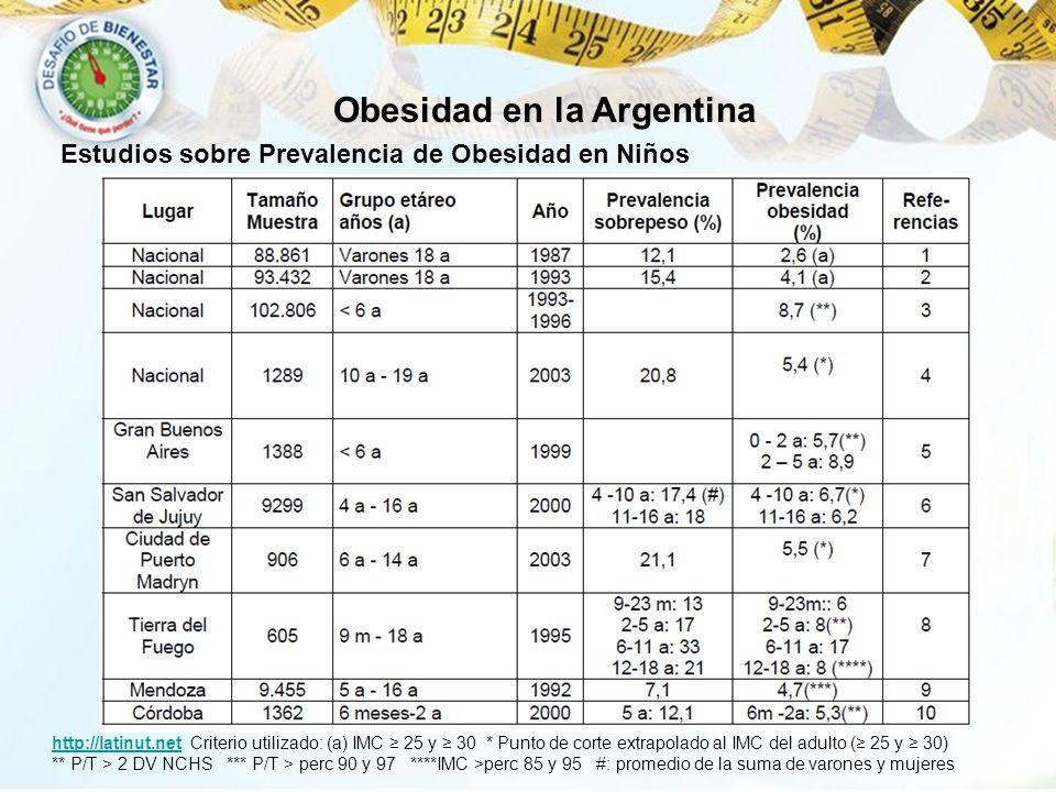 Obesidad en la Argentina Estudios sobre Prevalencia de Obesidad en Niños http://latinut.nethttp://latinut.net Criterio utilizado: (a) IMC 25 y 30 * Pu