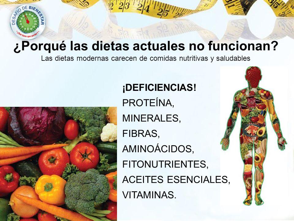 ¿Porqué las dietas actuales no funcionan? Las dietas modernas carecen de comidas nutritivas y saludables ¡DEFICIENCIAS! PROTEÍNA, MINERALES, FIBRAS, A
