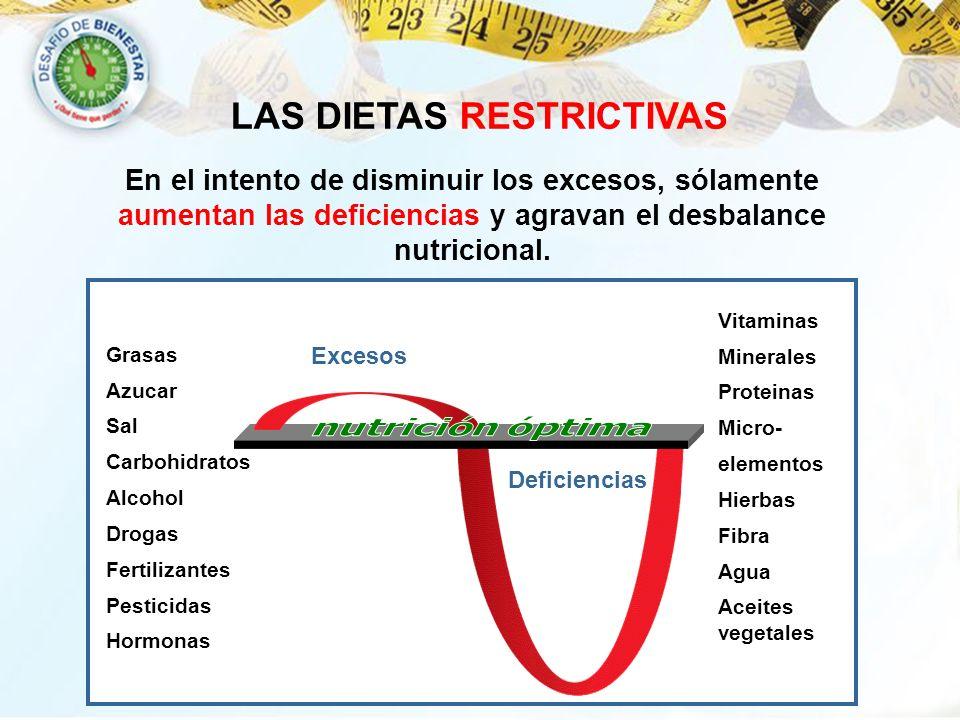 Deficiencias Excesos En el intento de disminuir los excesos, sólamente aumentan las deficiencias y agravan el desbalance nutricional. Grasas Azucar Sa