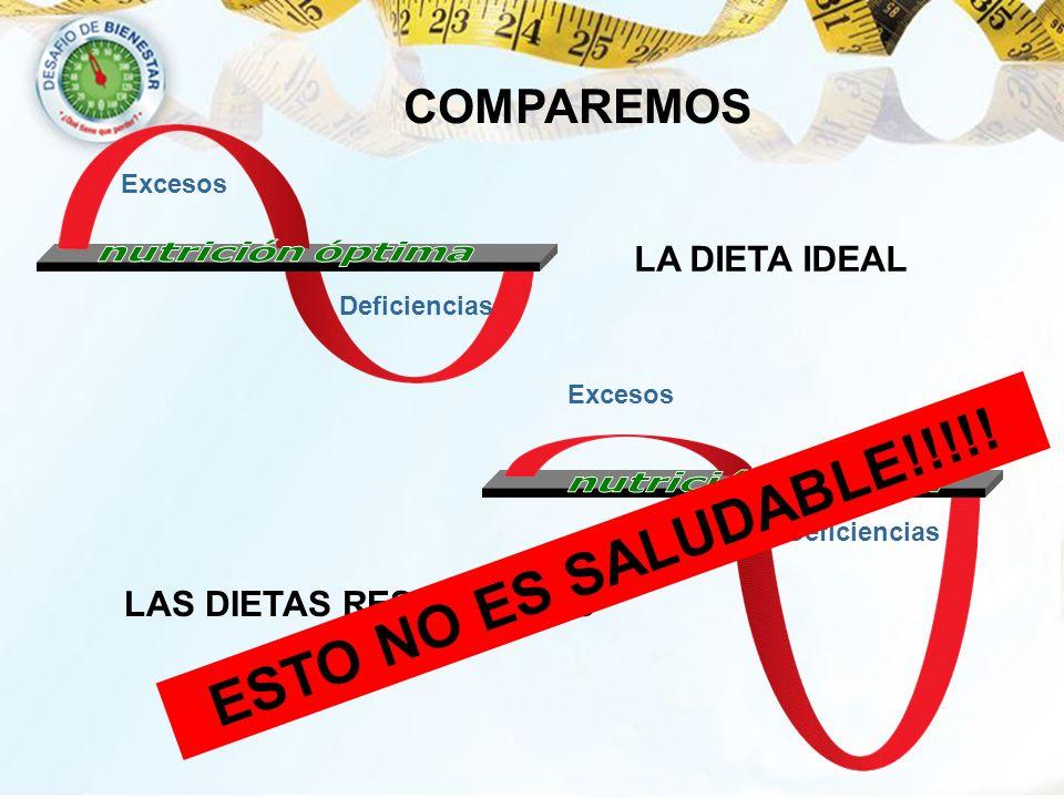 Deficiencias Excesos Deficiencias Excesos LAS DIETAS RESTRICTIVAS LA DIETA IDEAL COMPAREMOS ESTO NO ES SALUDABLE!!!!!