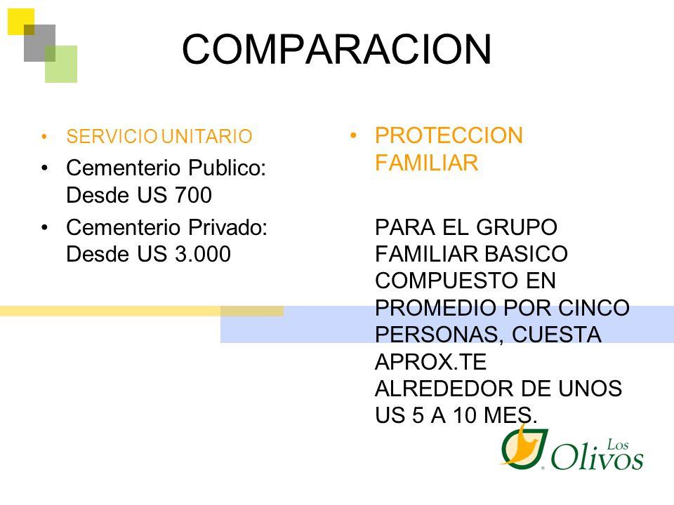 COMPARACION SERVICIO UNITARIO Cementerio Publico: Desde US 700 Cementerio Privado: Desde US 3.000 PROTECCION FAMILIAR PARA EL GRUPO FAMILIAR BASICO CO