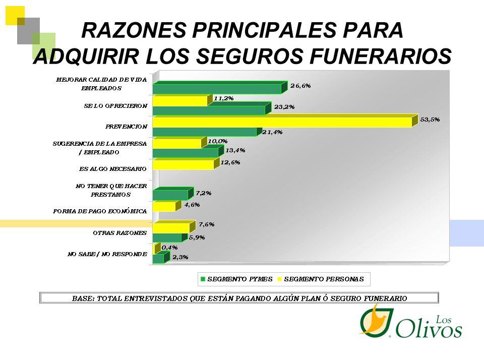 RAZONES PRINCIPALES PARA ADQUIRIR LOS SEGUROS FUNERARIOS