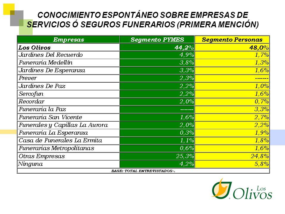 CONOCIMIENTO ESPONTÁNEO SOBRE EMPRESAS DE SERVICIOS Ó SEGUROS FUNERARIOS (PRIMERA MENCIÓN)