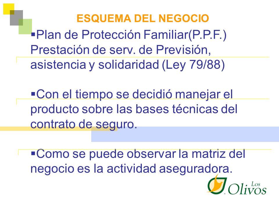 Plan de Protección Familiar(P.P.F.) Prestación de serv. de Previsión, asistencia y solidaridad (Ley 79/88) Con el tiempo se decidió manejar el product