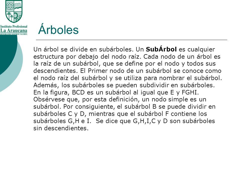 Árboles Un árbol se divide en subárboles. Un SubÁrbol es cualquier estructura por debajo del nodo raíz. Cada nodo de un árbol es la raíz de un subárbo