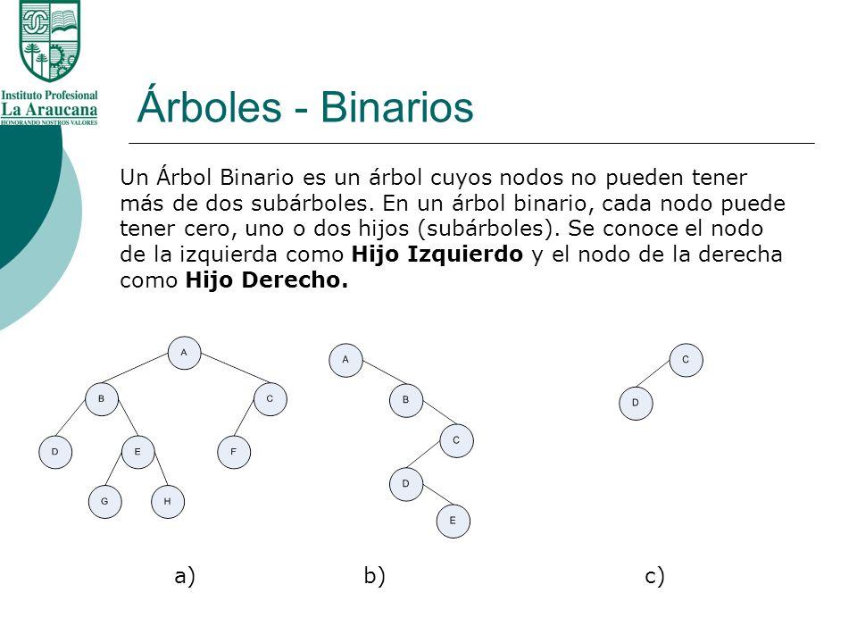 Árboles - Binarios Un Árbol Binario es un árbol cuyos nodos no pueden tener más de dos subárboles. En un árbol binario, cada nodo puede tener cero, un