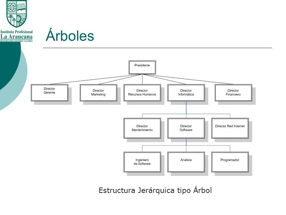 Árboles Definición 2 Un Árbol es un conjunto de uno o más nodos tales que: 1- Hay un nodo diseñado especialmente llamado Raíz.