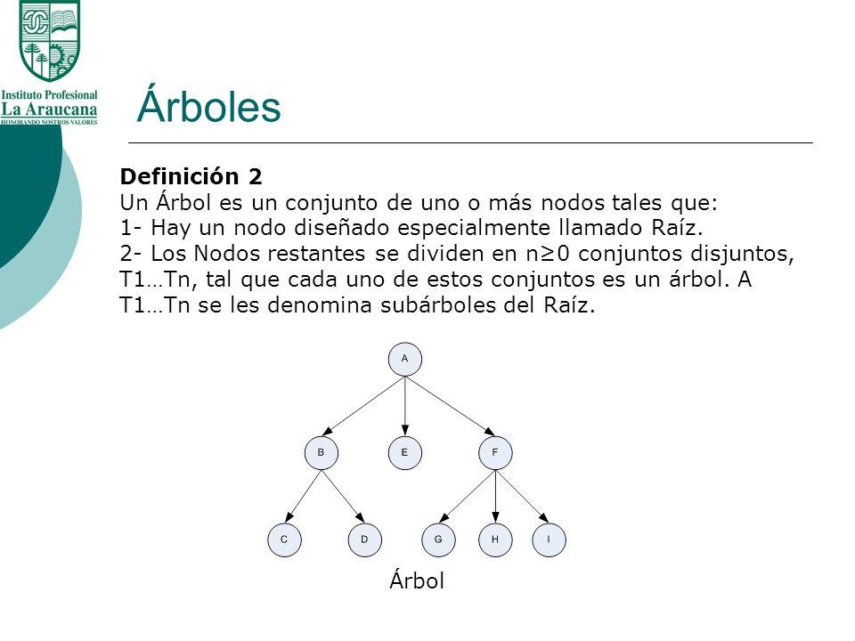 Árboles Definición 2 Un Árbol es un conjunto de uno o más nodos tales que: 1- Hay un nodo diseñado especialmente llamado Raíz. 2- Los Nodos restantes