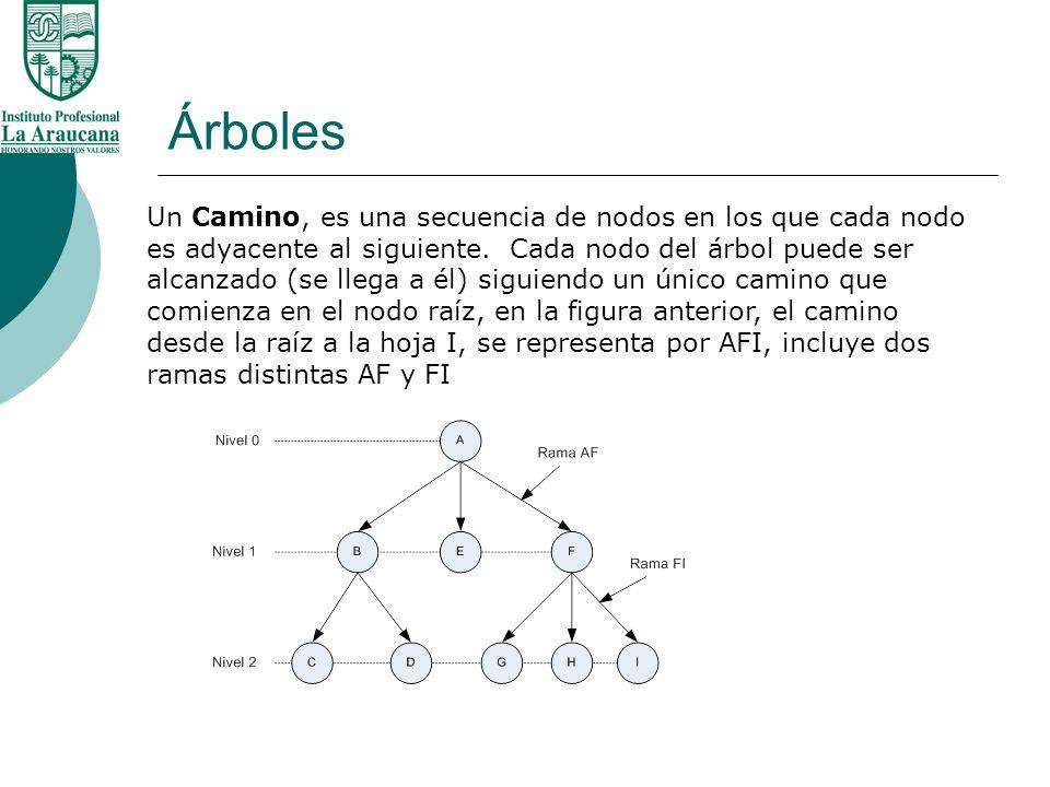Árboles Un Camino, es una secuencia de nodos en los que cada nodo es adyacente al siguiente. Cada nodo del árbol puede ser alcanzado (se llega a él) s