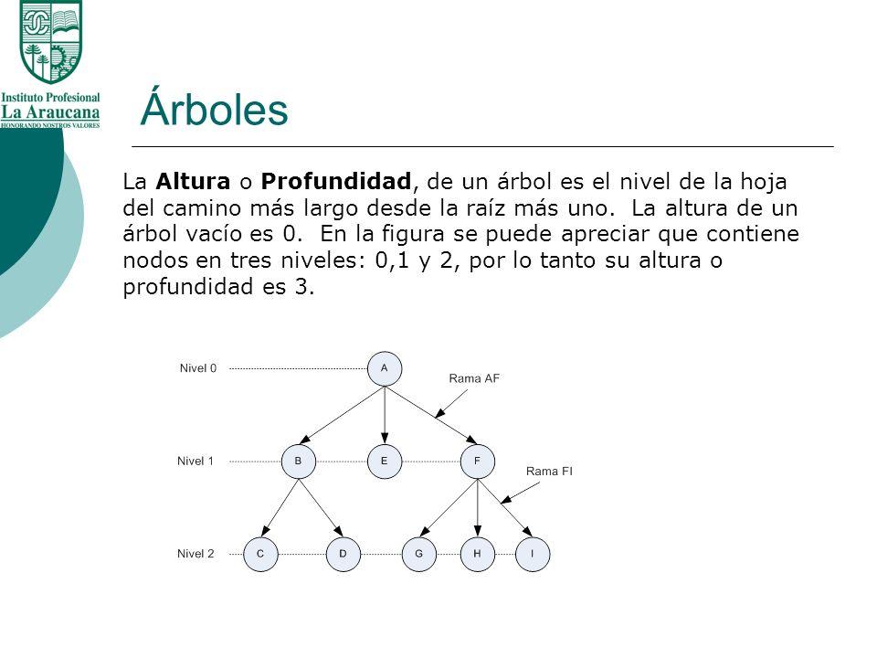 Árboles La Altura o Profundidad, de un árbol es el nivel de la hoja del camino más largo desde la raíz más uno. La altura de un árbol vacío es 0. En l