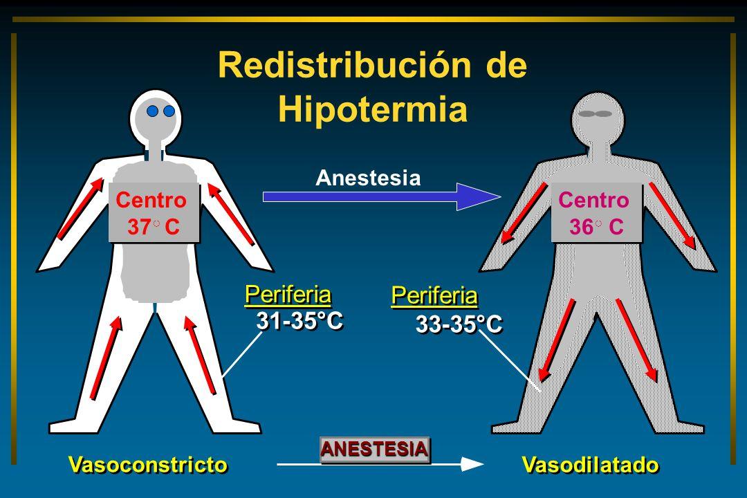 Redistribución de Hipotermia Core 37°C Vasoconstricto Periferia 31-35°C ANESTESIAANESTESIA Periferia 33-35°C Core 36°C Vasodilatado Centro 36 C Centro