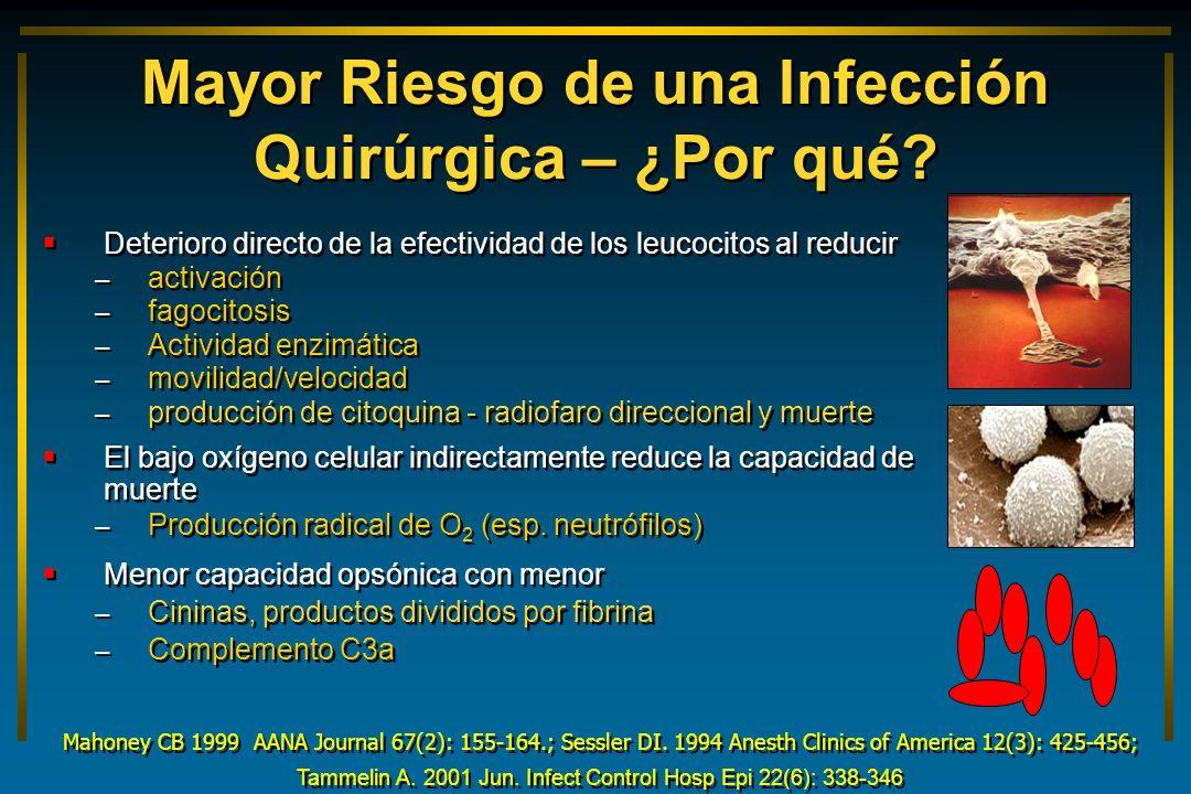 Deterioro directo de la efectividad de los leucocitos al reducir – activación – fagocitosis – Actividad enzimática – movilidad/velocidad – producción