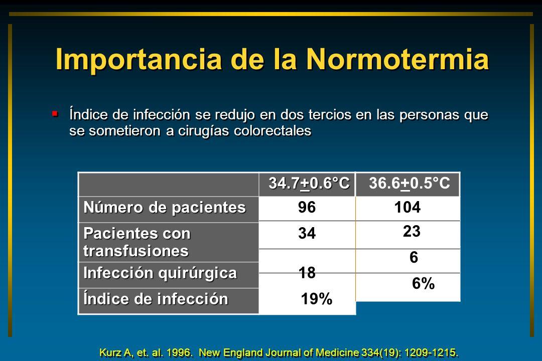 Importancia de la Normotermia Índice de infección se redujo en dos tercios en las personas que se sometieron a cirugías colorectales 34.7+0.6°C 34.7+0