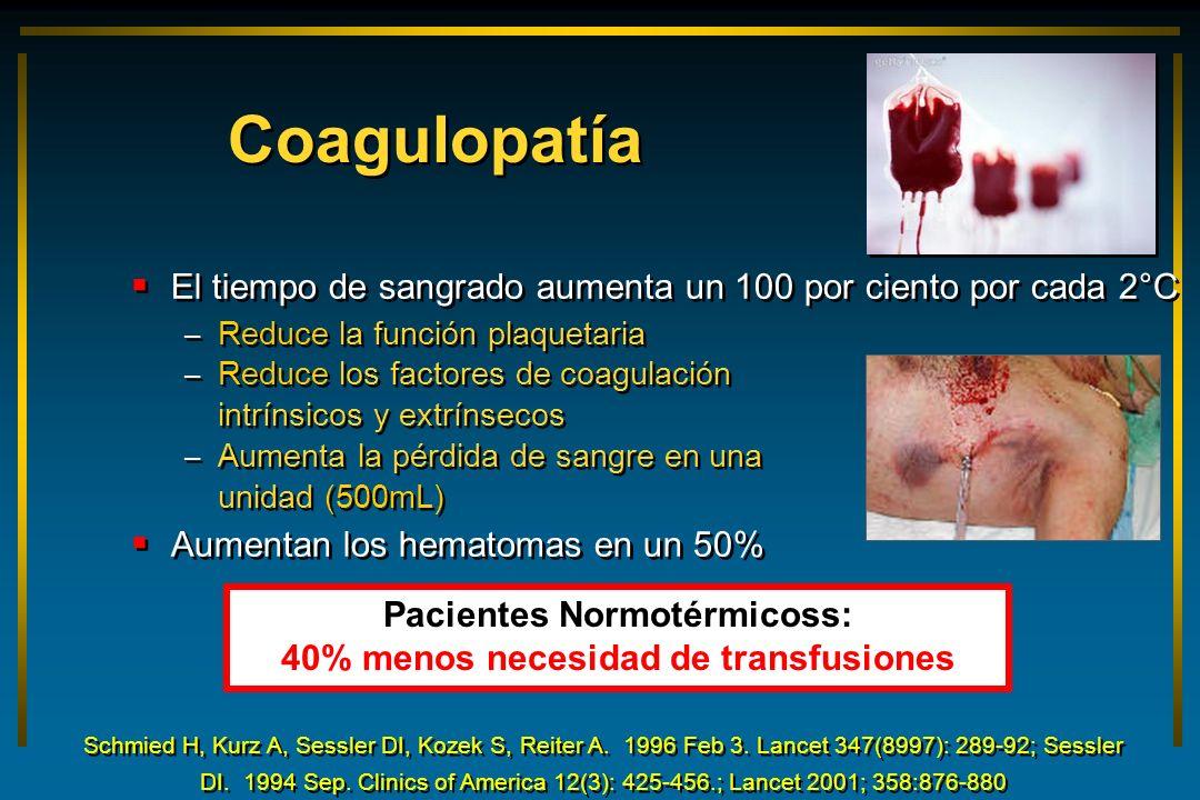 Coagulopatía El tiempo de sangrado aumenta un 100 por ciento por cada 2°C – Reduce la función plaquetaria – Reduce los factores de coagulación intríns