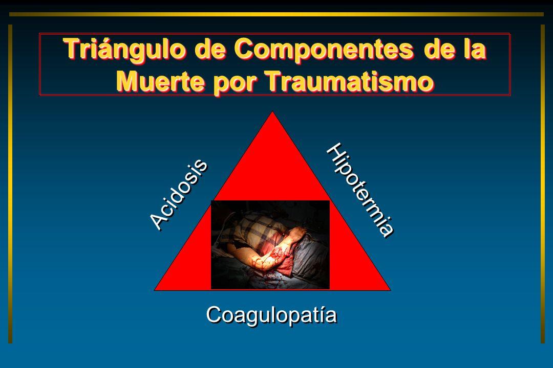 Triángulo de Componentes de la Muerte por Traumatismo Hipotermia Coagulopatía Acidosis