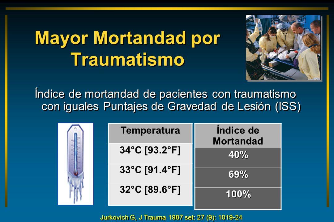 Mayor Mortandad por Traumatismo Índice de mortandad de pacientes con traumatismo con iguales Puntajes de Gravedad de Lesión (ISS) Temperatura 34°C [93