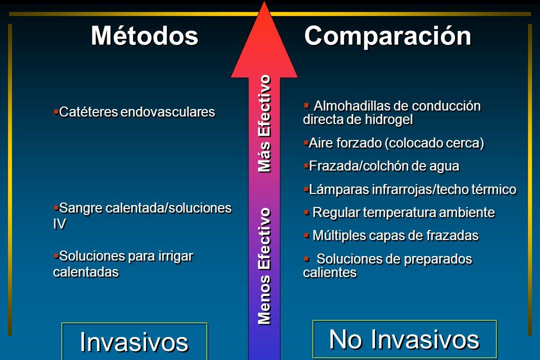 Métodos Comparación Almohadillas de conducción directa de hidrogel Aire forzado (colocado cerca) Frazada/colchón de agua Lámparas infrarrojas/techo té