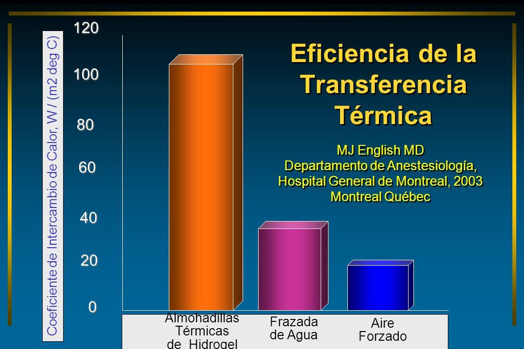 Eficiencia de la Transferencia Térmica 100 0 60 20 40 80 120 Almohadillas Térmicas de Hidrogel Frazada de Agua Aire Forzado Coeficiente de Intercambio